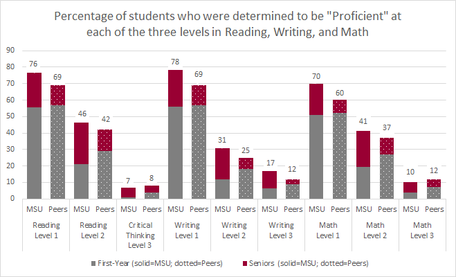 Percentage of students who were determined to be 'Proficient' at each of the three levels in Reading, Writing, and Math. This chart compares MSU students to Carnegie Peers.